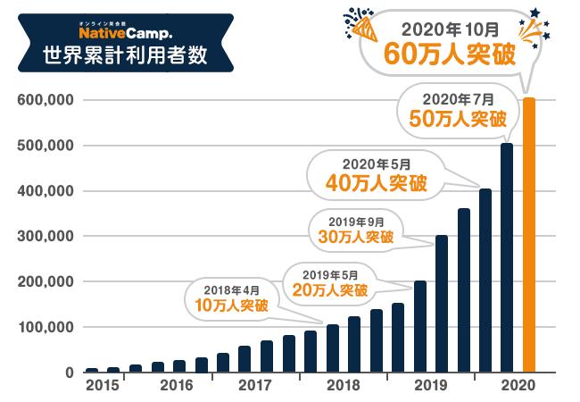 ネイティブキャンプの利用者数グラフ