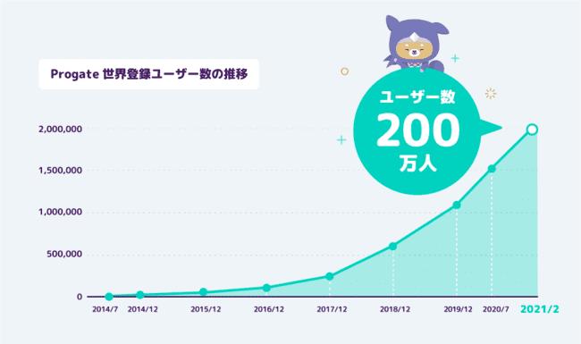 Progateの利用者数グラフ