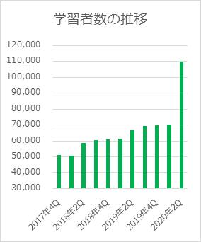すらら・すららドリルの利用者数グラフ
